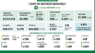 I dati della Lombardia di oggi, 8 aprile