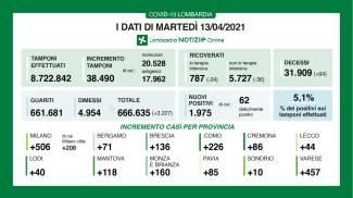 I bollettino della Lombardia del 13 aprile 2021