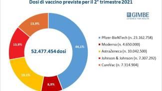 Elaborazione Gimbe su dati Commissione Ue, Dg Sante, Ema, piano vaccinale