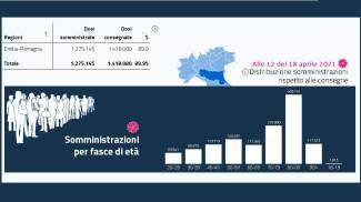 Vaccini, i numeri dell'Emilia Romagna
