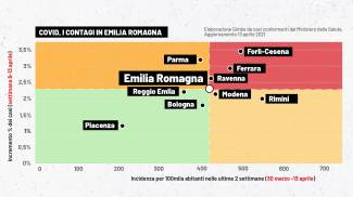 Covid Emilia Romagna, grafico della Fondazione Gimbe