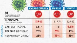Zona gialla: i dati di Emilia-Romagna, Marche e Veneto nell'ultimo monitoraggio