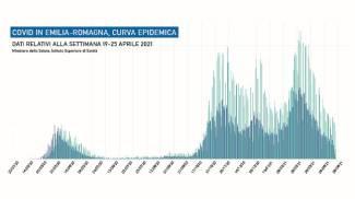 Il Covid in Emilia Romagna: la curva epidemica