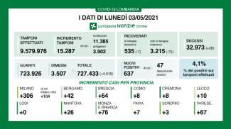 Lombardia: i dati di oggi