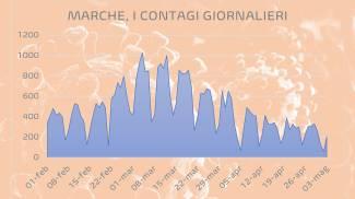 Covid, la curva dei contagi nelle Marche