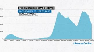 Covid Emilia Romagna: grafico sull'andamento della pandemia