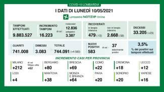 Covid, i dati della Lombardia il 10 maggio
