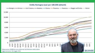 Covid, la curva dei contagi nelle province dell'Emilia Romagna (Fonte Gimbe)