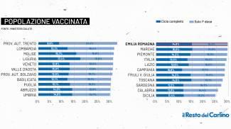 Vaccinati in Italia e nelle regioni, grafico Fondazione Gimbe