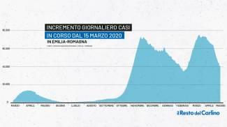 Covid, la curva dei contagi in Emilia Romagna