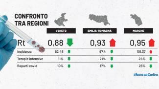 Rt e incidenza: confronto tra Emilia Romagna, Marche e Veneto