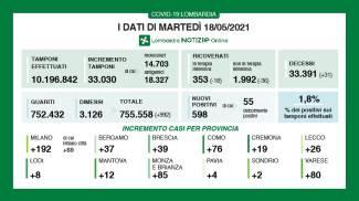 I dati elaborati dalla Regione Lombardia il 18 maggio 2021