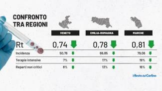 Zona bianca in vista per Emilia Romagna, Marche e Veneto