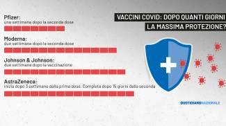 Vaccini Covid: la copertura