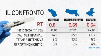 Zona bianca in giugno: Veneto dal 7, Emilia Romagna dal 14 e Marche dal 21