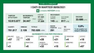 I dati della Lombardia