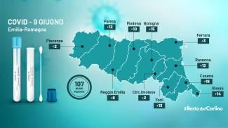Coronavirus Emilia Romagna 9 giugno 2021: bollettino Covid