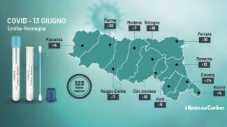 Covid, i dati dei contagi del 13 giugno 2021 in Emilia Romagna