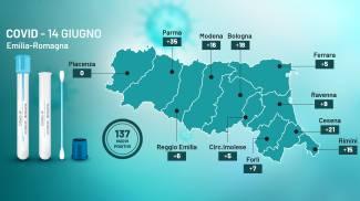 Covid, il bollettino dell'Emilia Romagna di oggi 14 giugno 2021