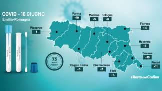 Covid, i dati del bollettino del 16 giugno in Emilia Romagna