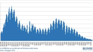 L'andamento del contagio: nuovi casi in calo