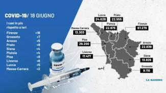 Covid, il quadro dei contagi in Toscana il 18 giugno