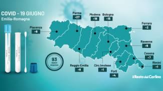 Covid 19 giugno 2021: il bollettino di oggi in Emilia Romagna