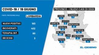 I dati del Covid oggi 19 giugno in Lombardia