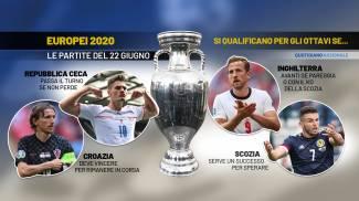 Europei 2021, le sfide del 22 giugno valgono gli ottavi di finale
