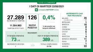 I dati di oggi in Lombardia