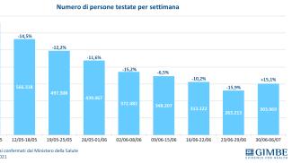 Covid: i numeri delle persone testate (Fondazione Gimbe)
