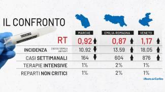 Dati Covid di Emilia Romagna, Marche e Veneto nell'ultimo monitoraggio
