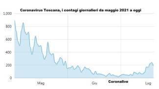 Coronavirus Toscana, i contagi giornalieri da maggio a oggi
