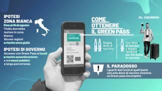 Green pass: tutto quello che sappiamo finora