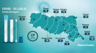 I dati del grafico del bollettino Covid in Emilia Romagna