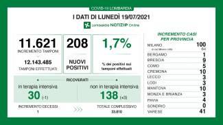 I dati Covid del 19 luglio in Lombardia