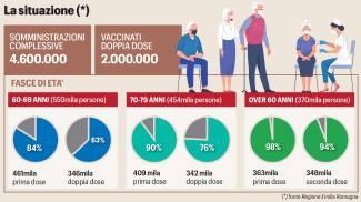 Covid, ecco gli over 60 senza vaccino in Emilia Romagna