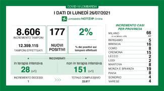 Lombardia: i dati di oggi (Lombardia Notizie)