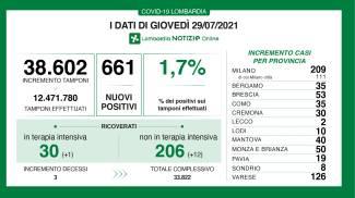 Covid i contagi in Lombardia del 29 luglio