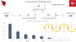 La situazione Covid in Toscana