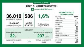 I dati Covid del 3 agosto in Lombardia