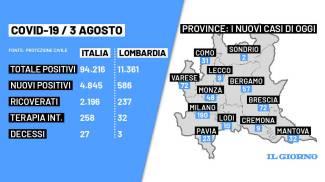 I dati Covid in Italia di oggi martedì 3 agosto