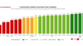 Personale vaccinato con ciclo completo