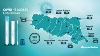 I nuovi contagi di oggi in Emilia Romagna sono 669