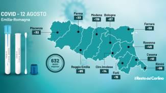 Covid: il bollettino in Emilia Romagna di oggi 12 agosto