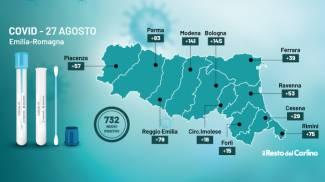 Il grafico dei dati del bollettino Covid Emilia Romagna del 27 agosto 2021