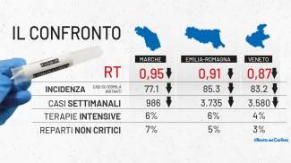 I dati covid a confronto tra Emilia Romagna, Marche e Veneto