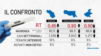 Indice Rt e dati Covid in Emilia Romagna, Marche, Veneto