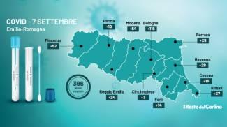 Covid: i dati del 7 settembre 2021 in Emilia Romagna