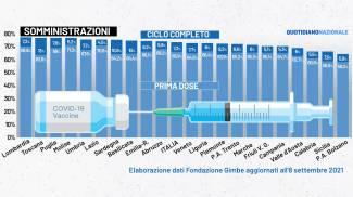 Vaccinazioni nelle regioni